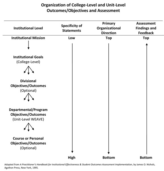 Organization of College Level and Unit Level Outcomes/Objectives and Assessment